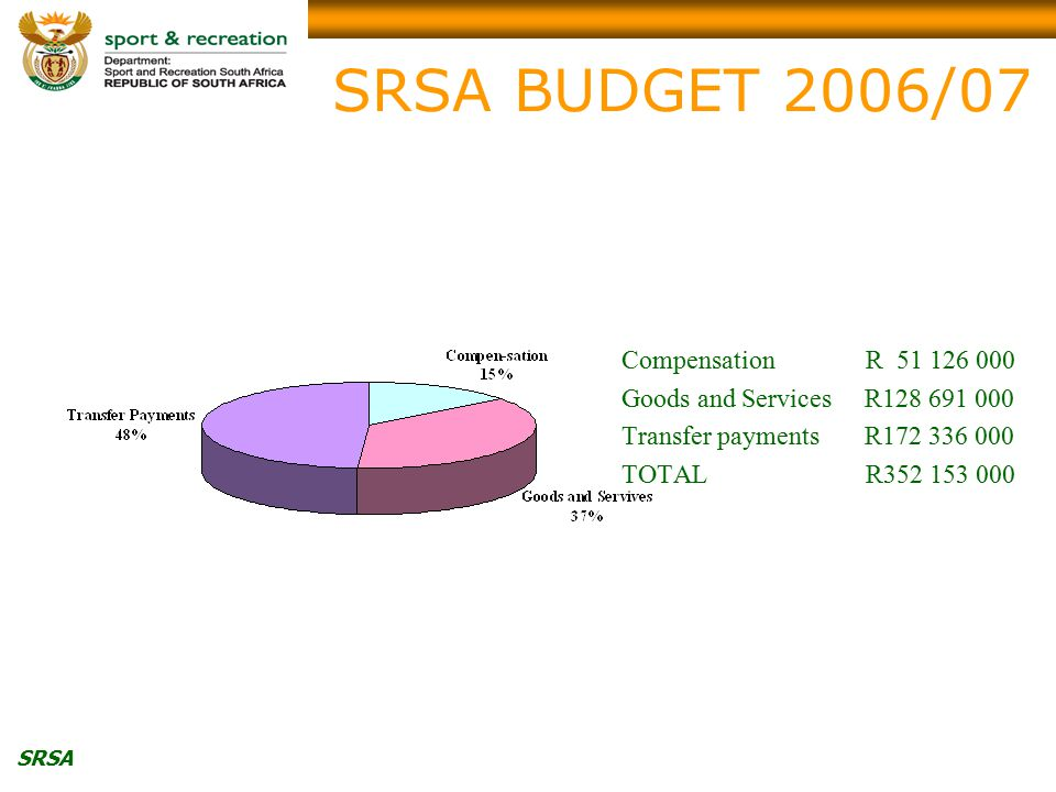 SRSA SRSA BUDGET 2006/07 Compensation R Goods and Services R Transfer payments R TOTAL R