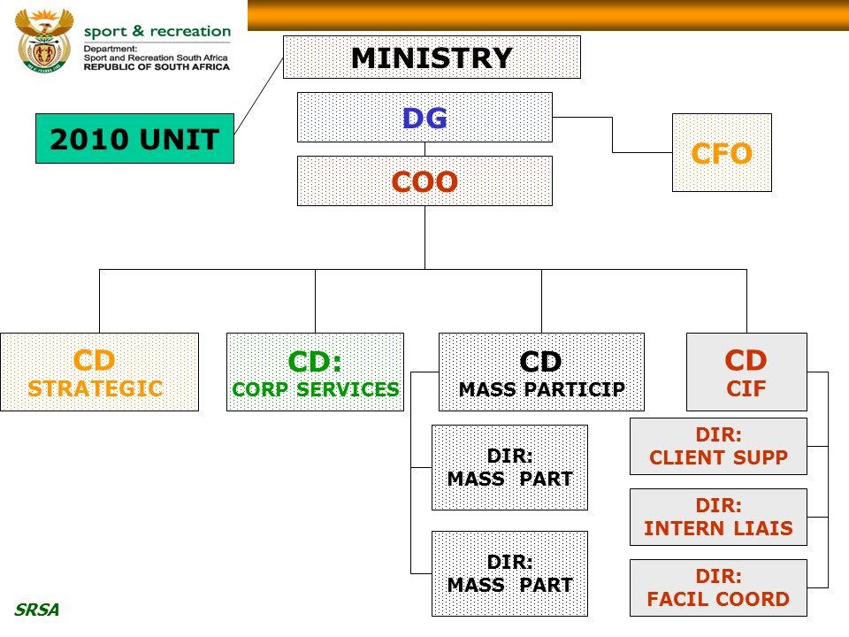 SRSA CD MASS PARTICIP DIR: MASS PART DIR: CLIENT SUPP CD: CORP SERVICES CFO COO DG MINISTRY CD CIF DIR: MASS PART DIR: INTERN LIAIS DIR: FACIL COORD CD STRATEGIC 2010 UNIT
