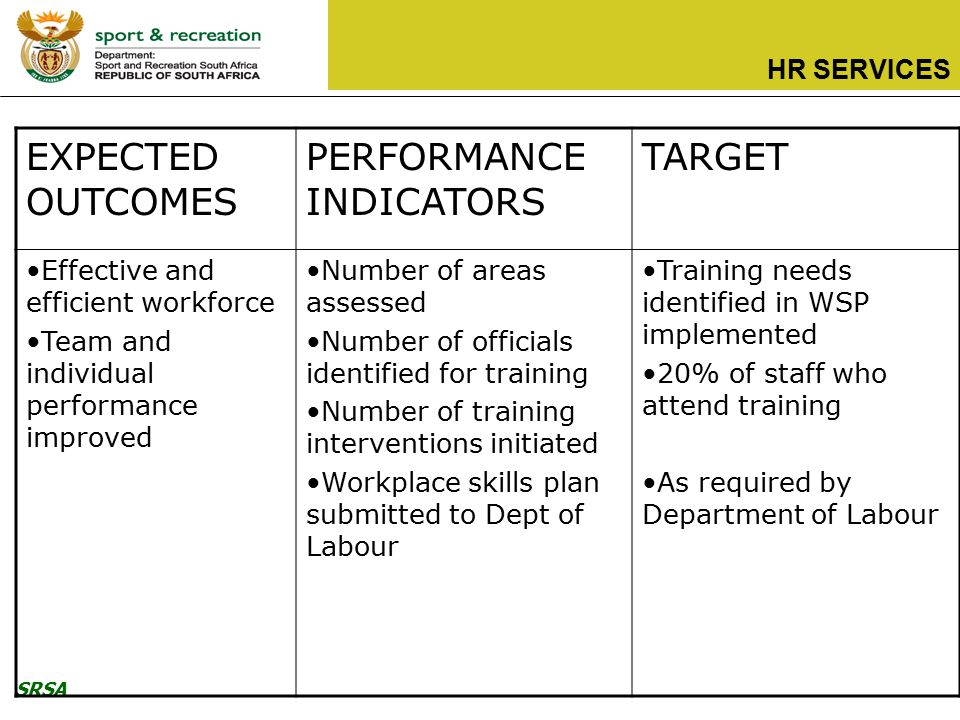 SRSA HR SERVICES EXPECTED OUTCOMES PERFORMANCE INDICATORS TARGET Effective and efficient workforce Team and individual performance improved Number of areas assessed Number of officials identified for training Number of training interventions initiated Workplace skills plan submitted to Dept of Labour Training needs identified in WSP implemented 20% of staff who attend training As required by Department of Labour