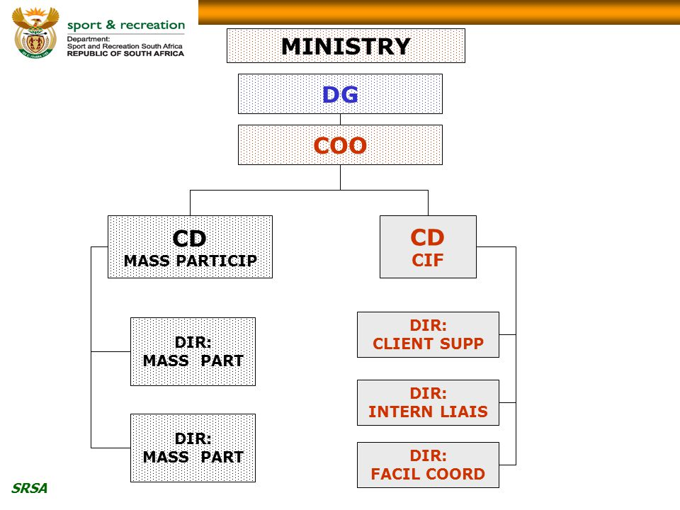 SRSA CD MASS PARTICIP DIR: MASS PART DIR: CLIENT SUPP COO DG MINISTRY CD CIF DIR: MASS PART DIR: INTERN LIAIS DIR: FACIL COORD