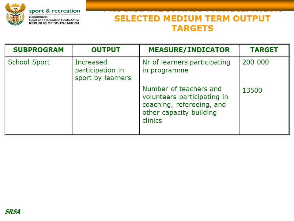 SRSA PROGRAMME 3: MASS PARTICIPATION SELECTED MEDIUM TERM OUTPUT TARGETS SUBPROGRAMOUTPUTMEASURE/INDICATORTARGET School SportIncreased participation in sport by learners Nr of learners participating in programme Number of teachers and volunteers participating in coaching, refereeing, and other capacity building clinics