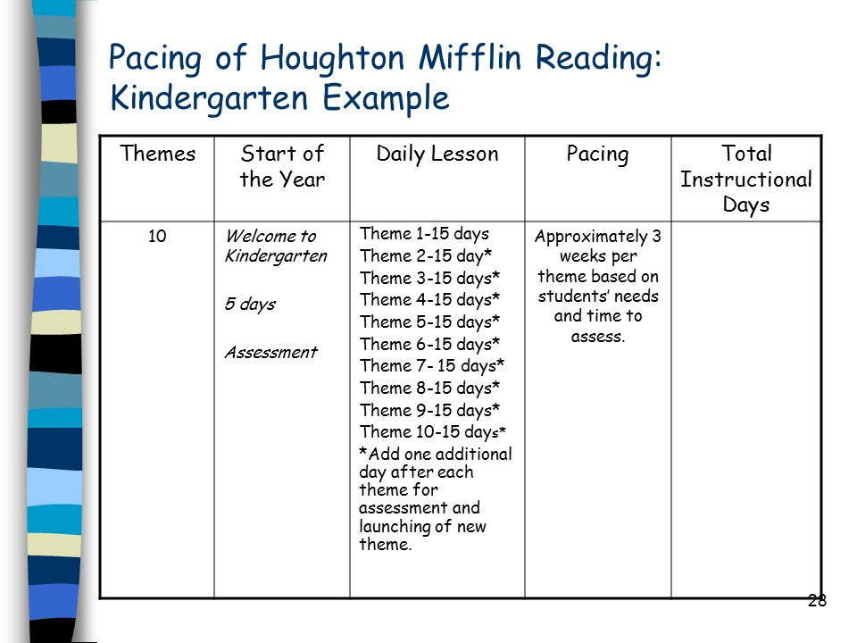 28 Pacing of Houghton Mifflin Reading: Kindergarten Example ThemesStart of the Year Daily LessonPacingTotal Instructional Days 10Welcome to Kindergarten 5 days Assessment Theme 1-15 days Theme 2-15 day* Theme 3-15 days* Theme 4-15 days* Theme 5-15 days* Theme 6-15 days* Theme days* Theme 8-15 days* Theme 9-15 days* Theme day s* *Add one additional day after each theme for assessment and launching of new theme.