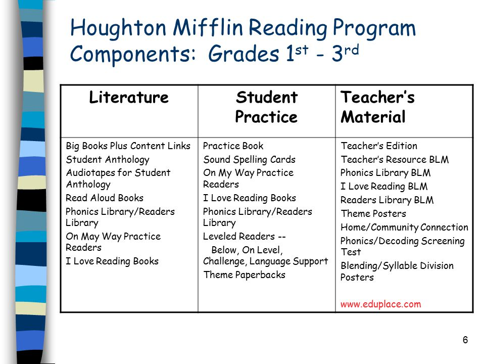 6 Houghton Mifflin Reading Program Components: Grades 1 st - 3 rd LiteratureStudent Practice Teacher's Material Big Books Plus Content Links Student Anthology Audiotapes for Student Anthology Read Aloud Books Phonics Library/Readers Library On May Way Practice Readers I Love Reading Books Practice Book Sound Spelling Cards On My Way Practice Readers I Love Reading Books Phonics Library/Readers Library Leveled Readers -- Below, On Level, Challenge, Language Support Theme Paperbacks Teacher's Edition Teacher's Resource BLM Phonics Library BLM I Love Reading BLM Readers Library BLM Theme Posters Home/Community Connection Phonics/Decoding Screening Test Blending/Syllable Division Posters