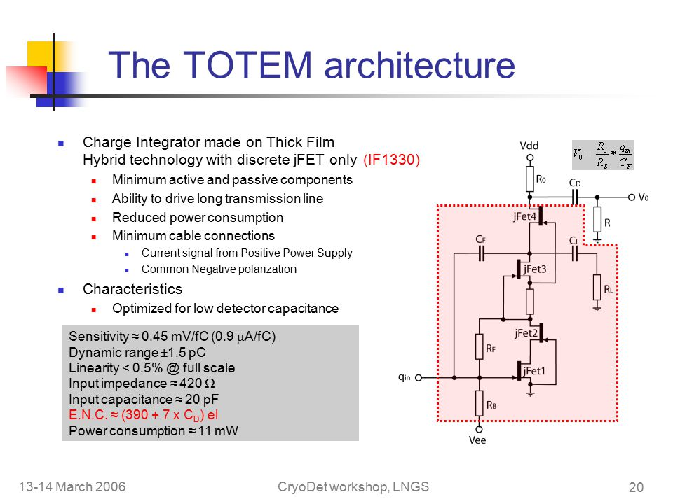 13-14 March 2006CryoDet workshop, LNGS 20 The TOTEM architecture Charge Integrator made on Thick Film Hybrid technology with discrete jFET only Minimum active and passive components Ability to drive long transmission line Reduced power consumption Minimum cable connections Current signal from Positive Power Supply Common Negative polarization Characteristics Optimized for low detector capacitance Sensitivity ≈ 0.45 mV/fC (0.9  A/fC) Dynamic range ±1.5 pC Linearity < full scale Input impedance ≈ 420  Input capacitance ≈ 20 pF E.N.C.
