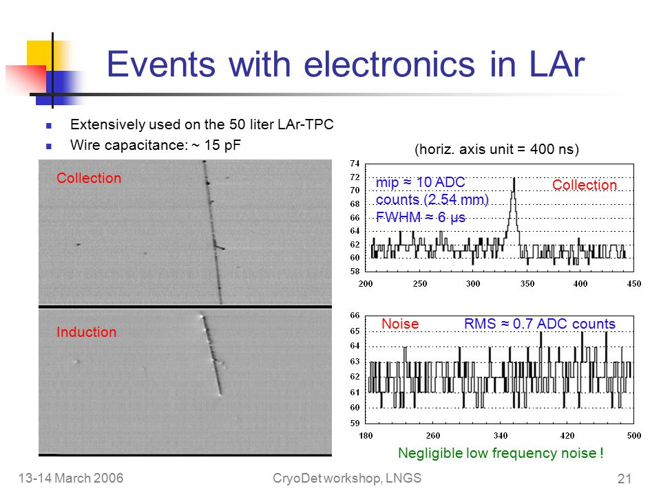 13-14 March 2006CryoDet workshop, LNGS 21 Events with electronics in LAr Extensively used on the 50 liter LAr-TPC Wire capacitance: ~ 15 pF Collection Noise RMS ≈ 0.7 ADC counts Negligible low frequency noise .