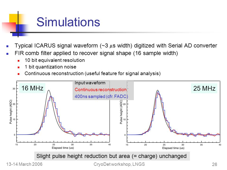 13-14 March 2006CryoDet workshop, LNGS 26 Simulations Typical ICARUS signal waveform (~3  s width) digitized with Serial AD converter FIR comb filter applied to recover signal shape (16 sample width) 10 bit equivalent resolution 1 bit quantization noise Continuous reconstruction (useful feature for signal analysis) 16 MHz 25 MHz Input waveform Continuous reconstruction 400ns sampled (cfr.