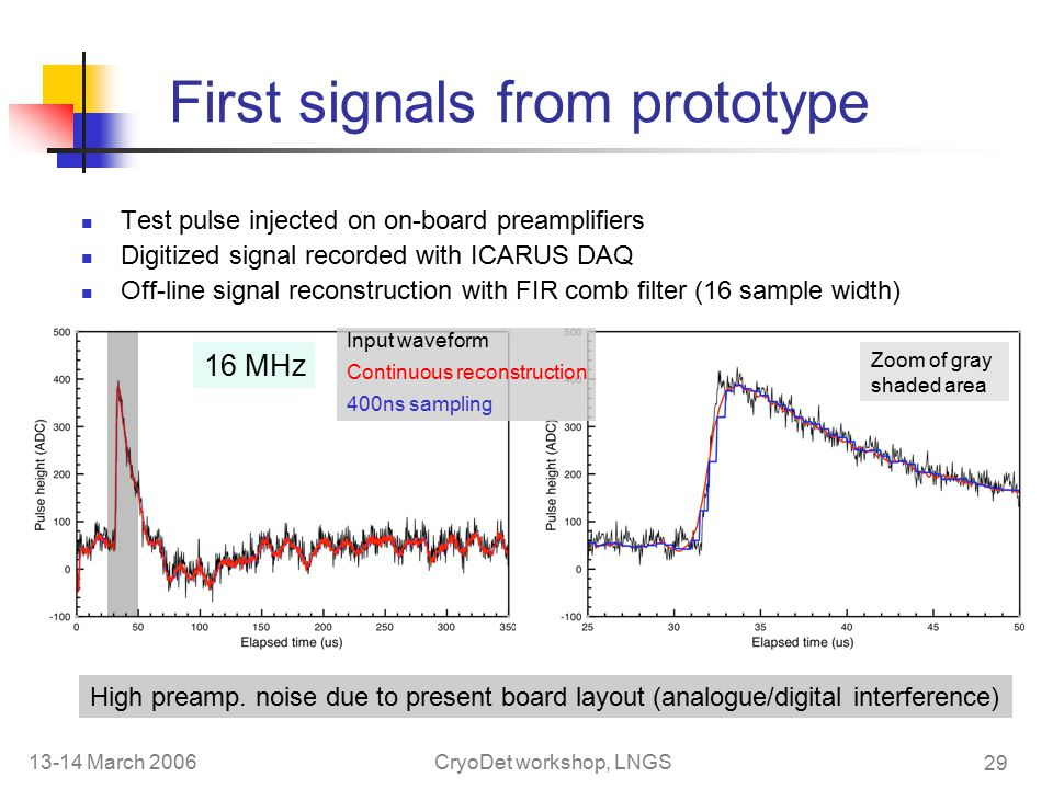 13-14 March 2006CryoDet workshop, LNGS 29 First signals from prototype Test pulse injected on on-board preamplifiers Digitized signal recorded with ICARUS DAQ Off-line signal reconstruction with FIR comb filter (16 sample width) 16 MHz Input waveform Continuous reconstruction 400ns sampling High preamp.