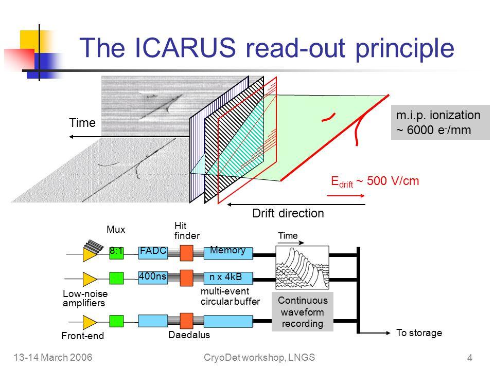 13-14 March 2006CryoDet workshop, LNGS 4 The ICARUS read-out principle Time Drift direction Mux Hit finder multi-event circular buffer E drift ~ 500 V/cm To storage m.i.p.