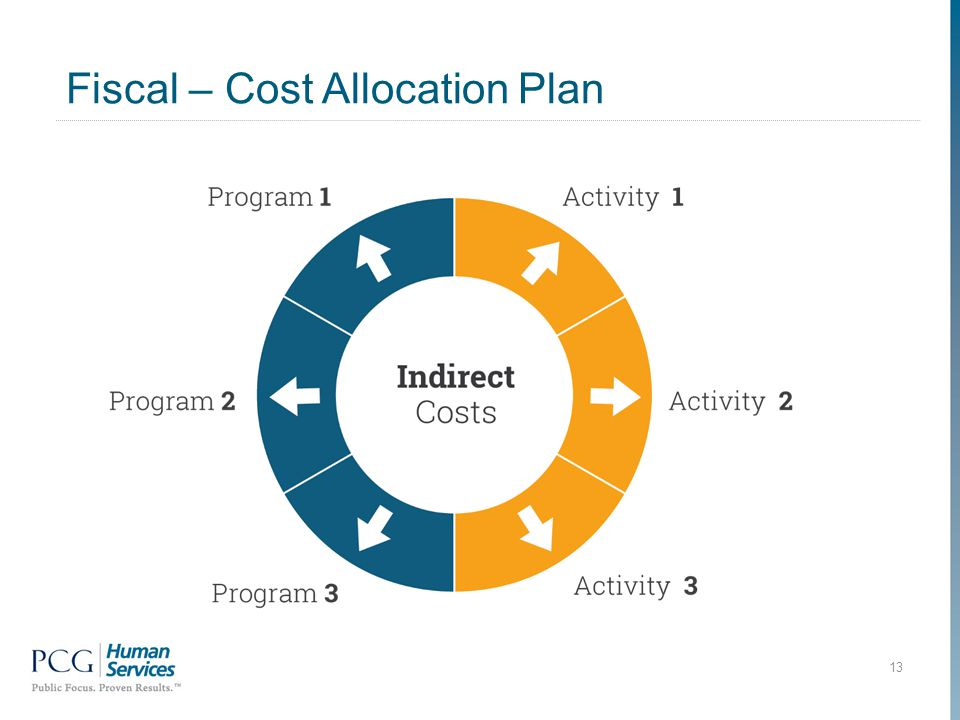 Fiscal – Cost Allocation Plan 13