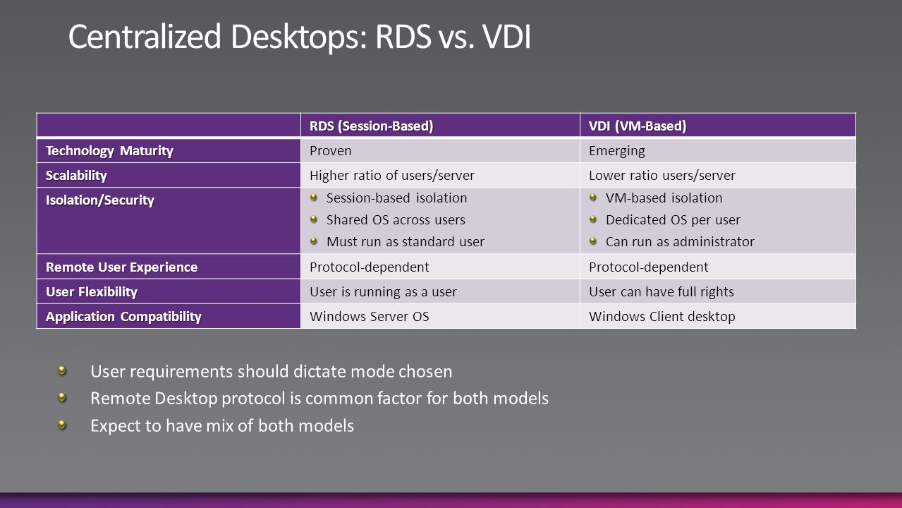 RDS (Session-Based) VDI (VM-Based) Technology Maturity ProvenEmerging ScalabilityHigher ratio of users/serverLower ratio users/server Isolation/Security Session-based isolation Shared OS across users Must run as standard user VM-based isolation Dedicated OS per user Can run as administrator Remote User Experience Protocol-dependent User Flexibility User is running as a userUser can have full rights Application Compatibility Windows Server OSWindows Client desktop