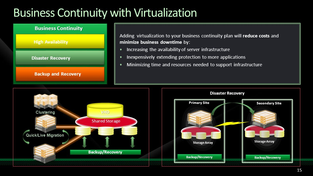 Business Continuity with Virtualization Adding virtualization to your business continuity plan will reduce costs and minimize business downtime by: Increasing the availability of server infrastructure Inexpensively extending protection to more applications Minimizing time and resources needed to support infrastructure Disaster Recovery High Availability Backup and Recovery Business Continuity Quick/Live Migration VHD Shared Storage Backup/Recovery Clustering Secondary Site Primary Site Storage Array Disaster Recovery Backup/Recovery 15