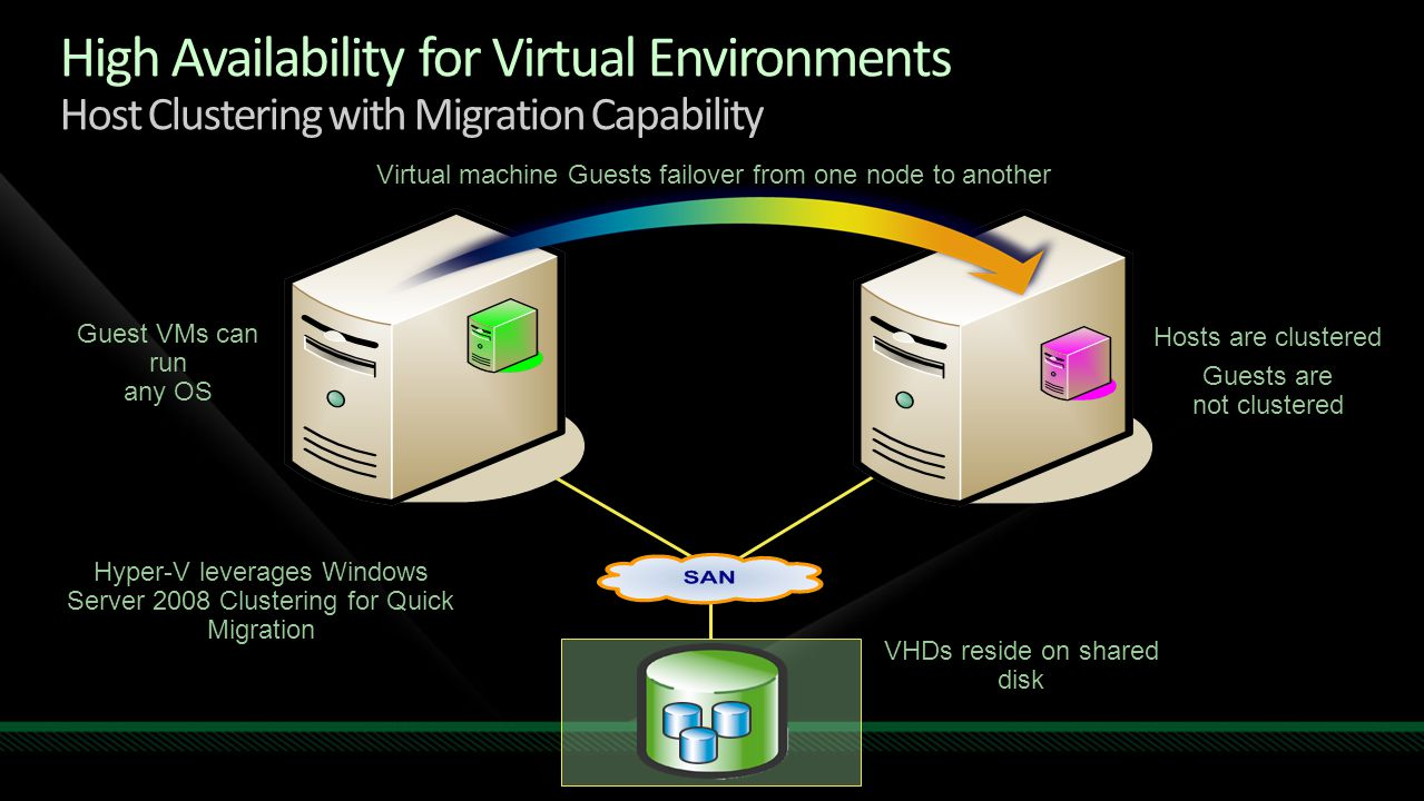 High Availability for Virtual Environments Host Clustering with Migration Capability Virtual machine Guests failover from one node to another Hyper-V leverages Windows Server 2008 Clustering for Quick Migration VHDs reside on shared disk Hosts are clustered Guests are not clustered Guest VMs can run any OS