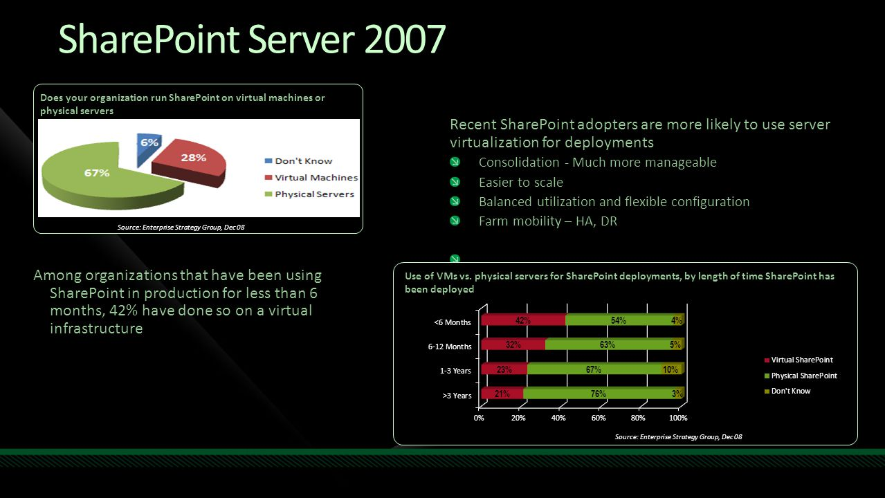 SharePoint Server 2007 Recent SharePoint adopters are more likely to use server virtualization for deployments Consolidation - Much more manageable Easier to scale Balanced utilization and flexible configuration Farm mobility – HA, DR Does your organization run SharePoint on virtual machines or physical servers Source: Enterprise Strategy Group, Dec 08 Use of VMs vs.