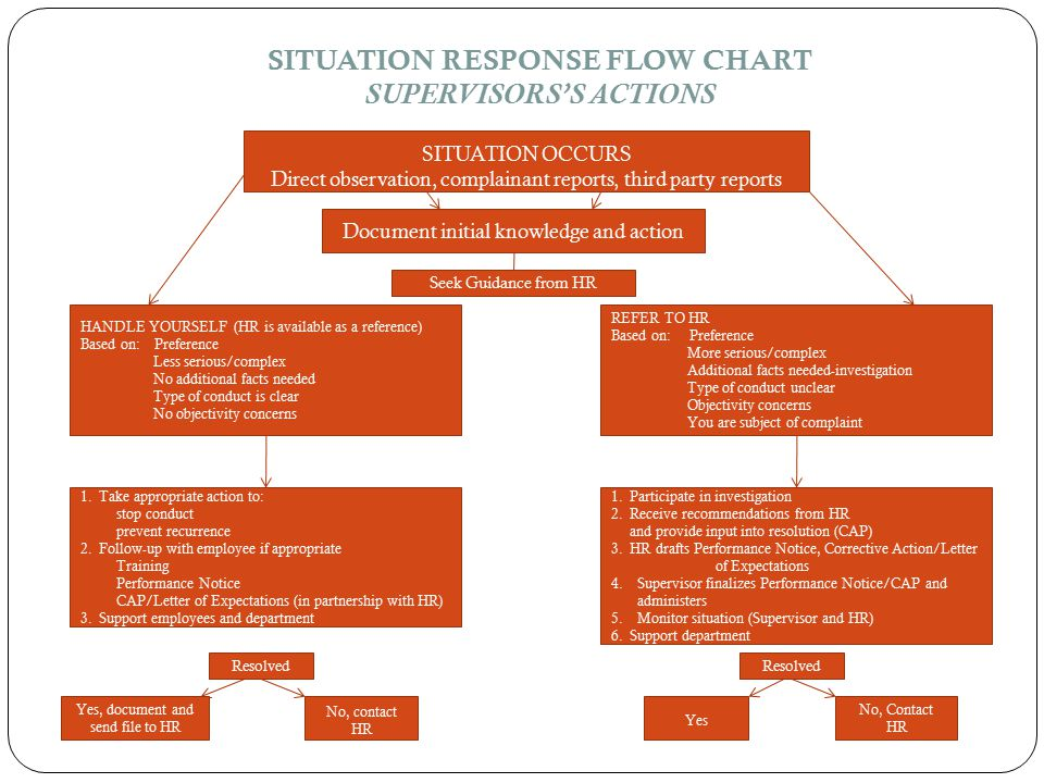 SITUATION RESPONSE FLOW CHART SUPERVISORS'S ACTIONS SITUATION OCCURS Direct observation, complainant reports, third party reports Document initial knowledge and action HANDLE YOURSELF (HR is available as a reference) Based on: Preference Less serious/complex No additional facts needed Type of conduct is clear No objectivity concerns REFER TO HR Based on: Preference More serious/complex Additional facts needed-investigation Type of conduct unclear Objectivity concerns You are subject of complaint 1.