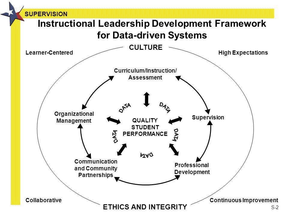 S 1 Supervision S 2 Instructional Leadership Development Framework