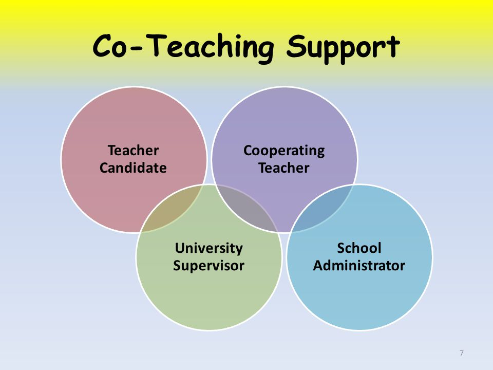 Co-Teaching Support Teacher Candidate University Supervisor Cooperating Teacher School Administrator 7