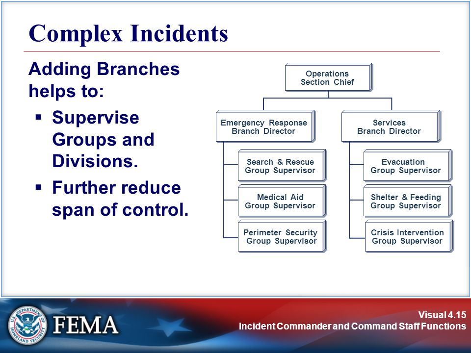 Visual 4.15 Incident Commander and Command Staff Functions Adding Branches helps to:  Supervise Groups and Divisions.