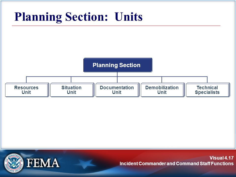 Visual 4.17 Incident Commander and Command Staff Functions Planning Section: Units Planning Section Resources Unit Resources Unit Situation Unit Situation Unit Demobilization Unit Demobilization Unit Documentation Unit Documentation Unit Technical Specialists Technical Specialists