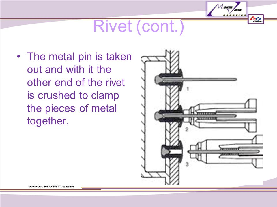 Rivet (cont.) The metal pin is taken out and with it the other end of the rivet is crushed to clamp the pieces of metal together.