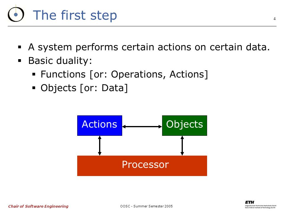 Chair of Software Engineering OOSC - Summer Semester The first step  A system performs certain actions on certain data.
