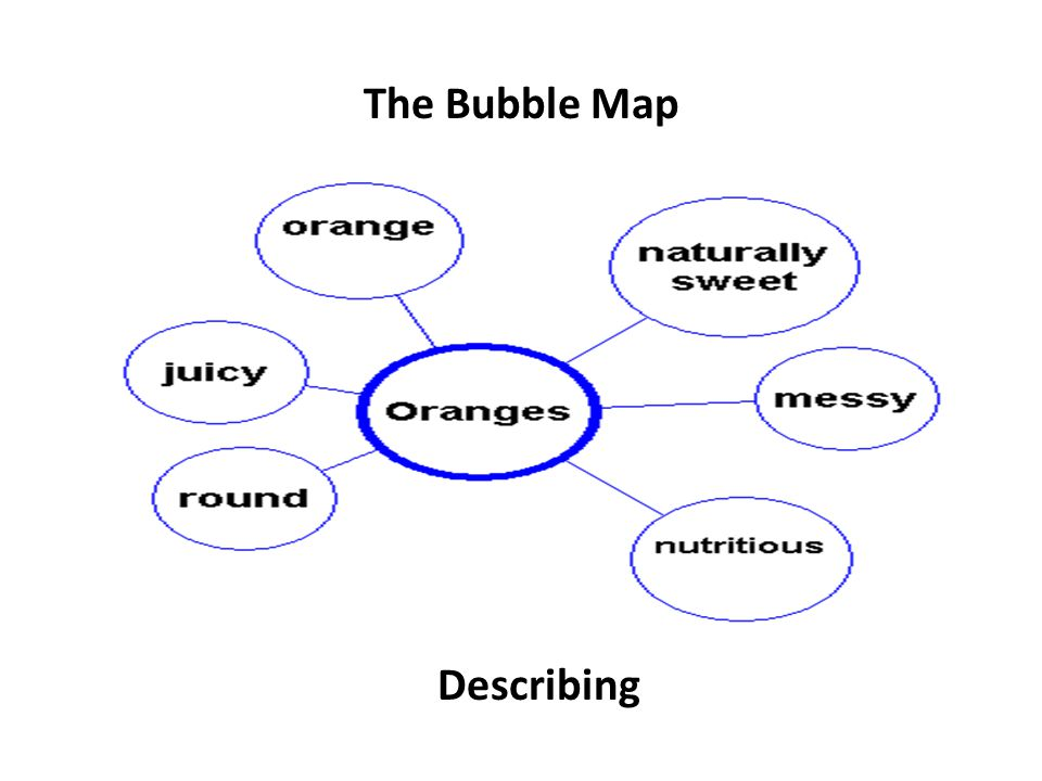 The Bubble Map Describing