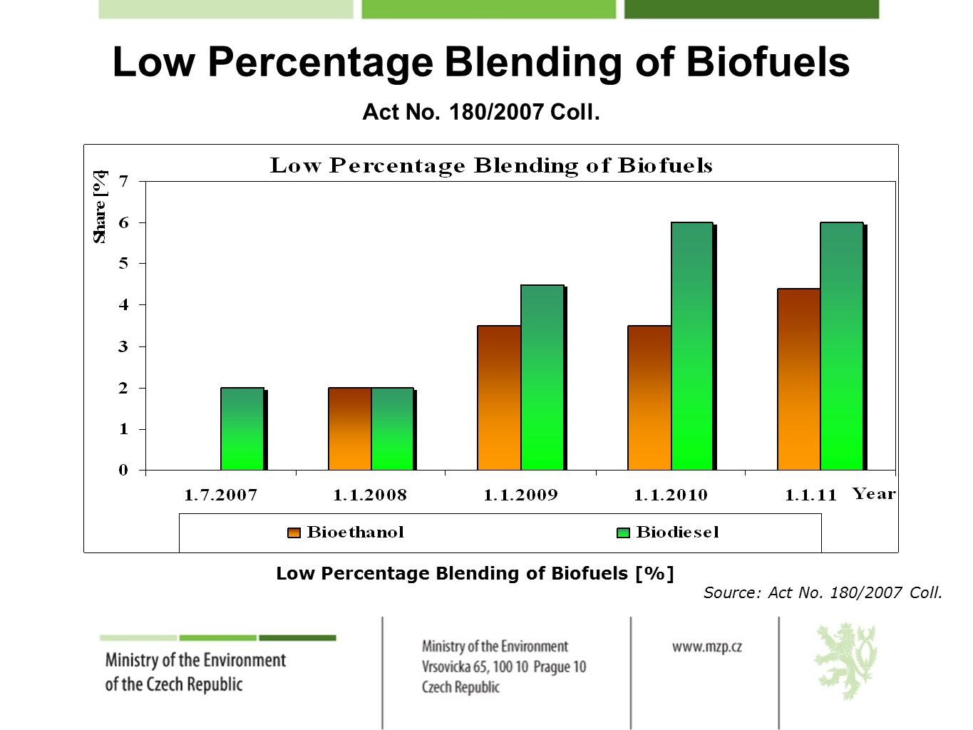 Low Percentage Blending of Biofuels Act No. 180/2007 Coll.