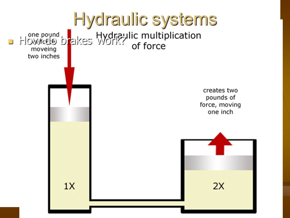 Hydraulic systems How do brakes work How do brakes work