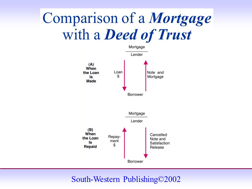 South-Western Publishing©2002 Comparison of a Mortgage with a Deed of Trust