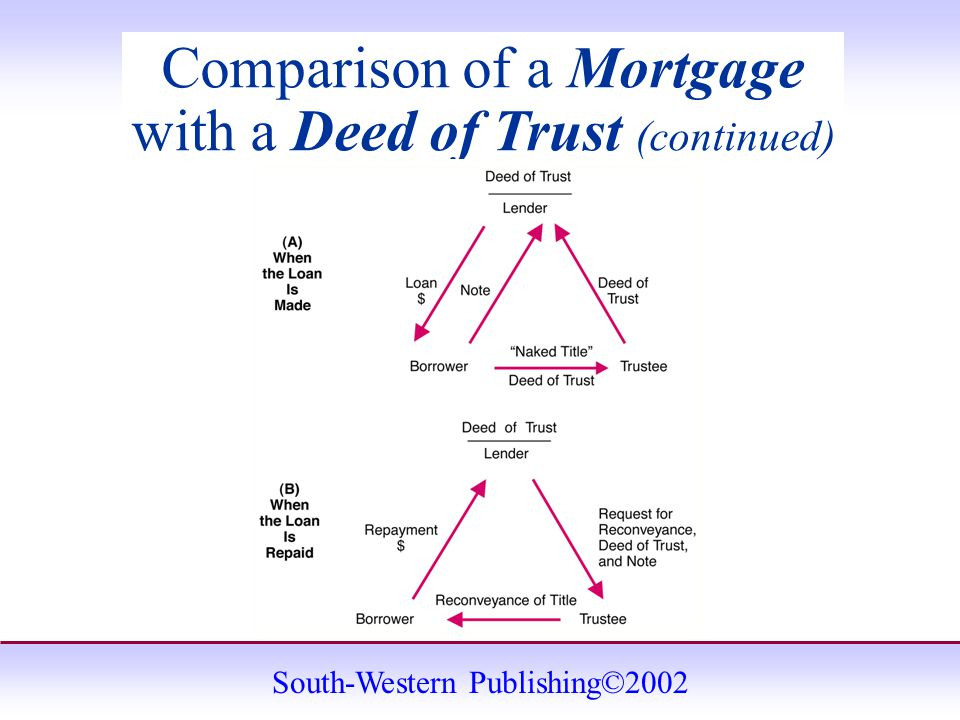 South-Western Publishing©2002 Comparison of a Mortgage with a Deed of Trust (continued)