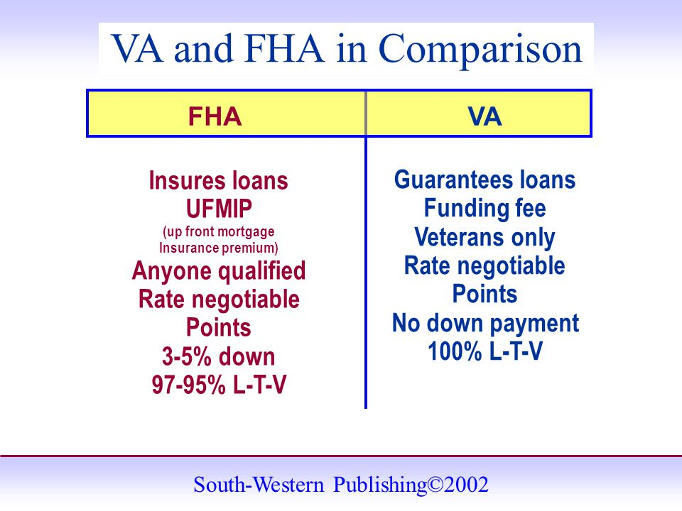 South-Western Publishing©2002 VA and FHA in Comparison Insures loans UFMIP (up front mortgage Insurance premium) Anyone qualified Rate negotiable Points 3-5% down 97-95% L-T-V Guarantees loans Funding fee Veterans only Rate negotiable Points No down payment 100% L-T-V FHAVA