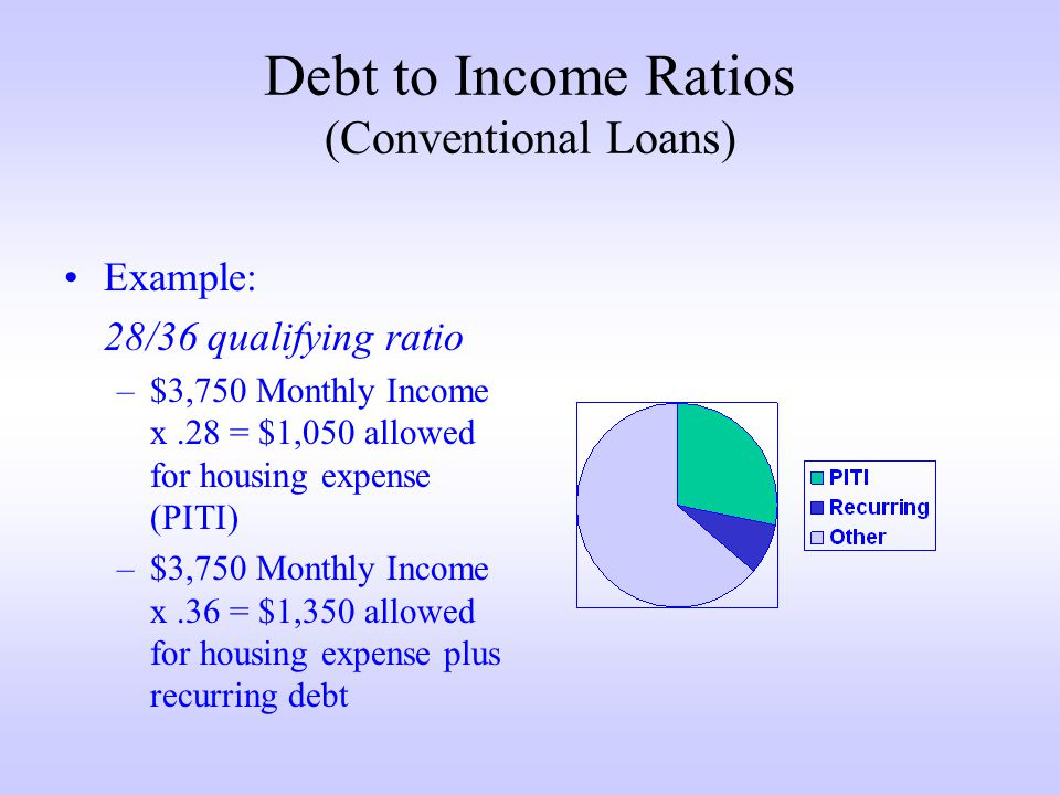 Debt to Income Ratios (Conventional Loans) Example: 28/36 qualifying ratio –$3,750 Monthly Income x.28 = $1,050 allowed for housing expense (PITI) –$3,750 Monthly Income x.36 = $1,350 allowed for housing expense plus recurring debt