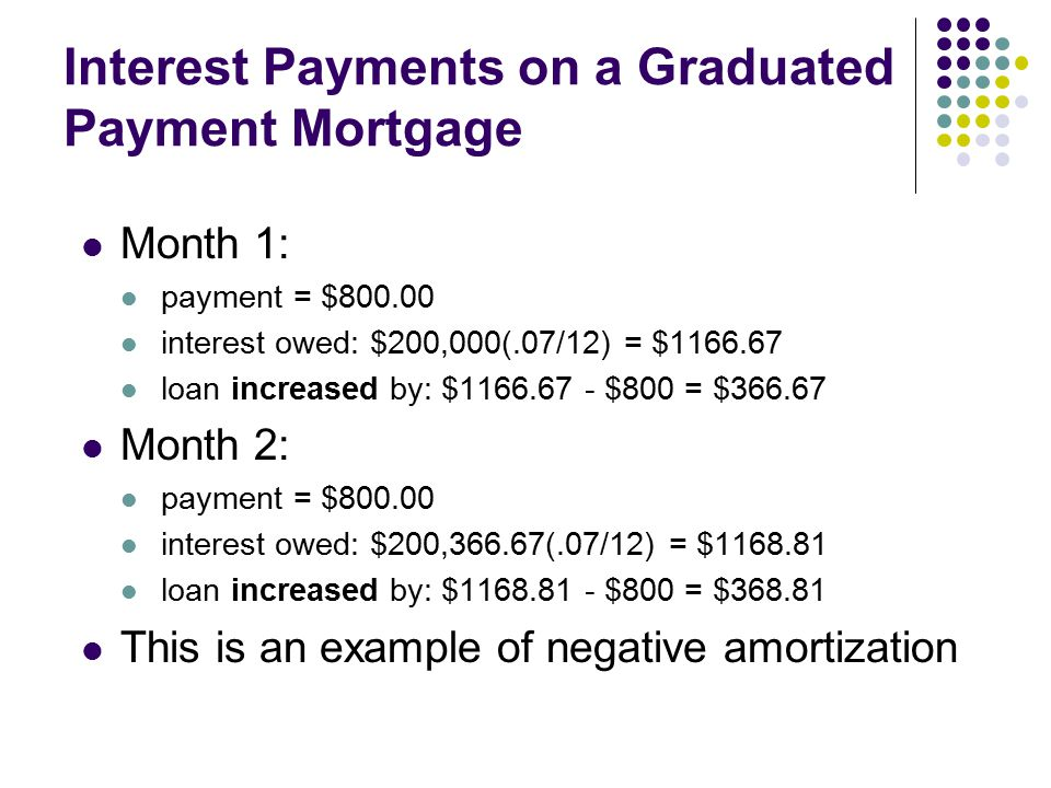 Interest Payments on a Graduated Payment Mortgage Month 1: payment = $ interest owed: $200,000(.07/12) = $ loan increased by: $ $800 = $ Month 2: payment = $ interest owed: $200,366.67(.07/12) = $ loan increased by: $ $800 = $ This is an example of negative amortization
