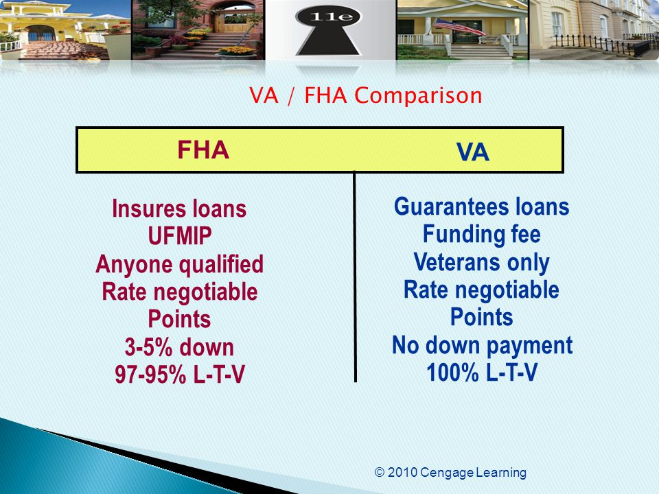 © 2010 Cengage Learning Insures loans UFMIP Anyone qualified Rate negotiable Points 3-5% down 97-95% L-T-V Guarantees loans Funding fee Veterans only Rate negotiable Points No down payment 100% L-T-V FHA VA VA / FHA Comparison