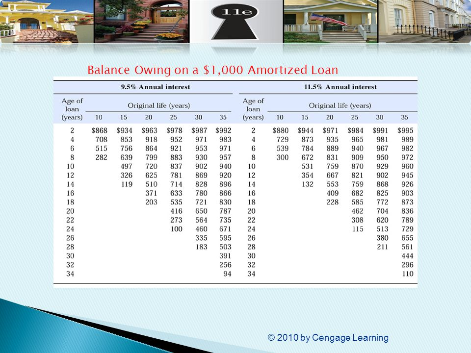 © 2010 by Cengage Learning Balance Owing on a $1,000 Amortized Loan