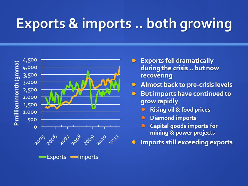 Exports & imports.. both growing Exports fell dramatically during the crisis..