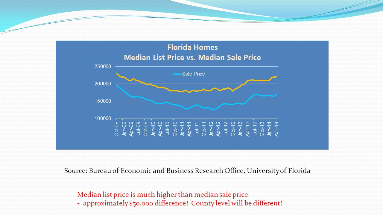 Source: Bureau of Economic and Business Research Office, University of Florida Median list price is much higher than median sale price - approximately $50,000 difference.