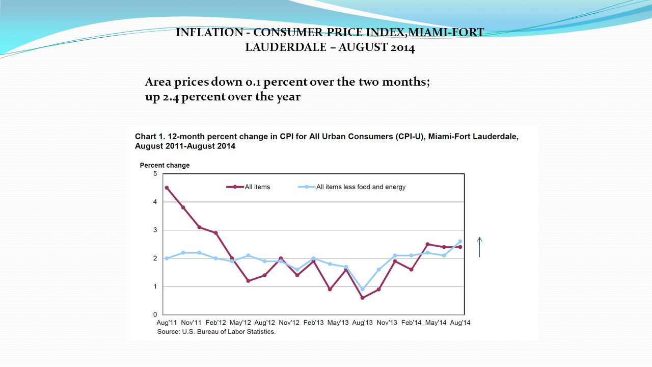 INFLATION - CONSUMER PRICE INDEX,MIAMI-FORT LAUDERDALE – AUGUST 2014 Area prices down 0.1 percent over the two months; up 2.4 percent over the year