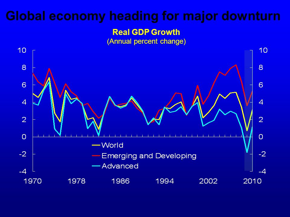 Global economy heading for major downturn Real GDP Growth (Annual percent change)