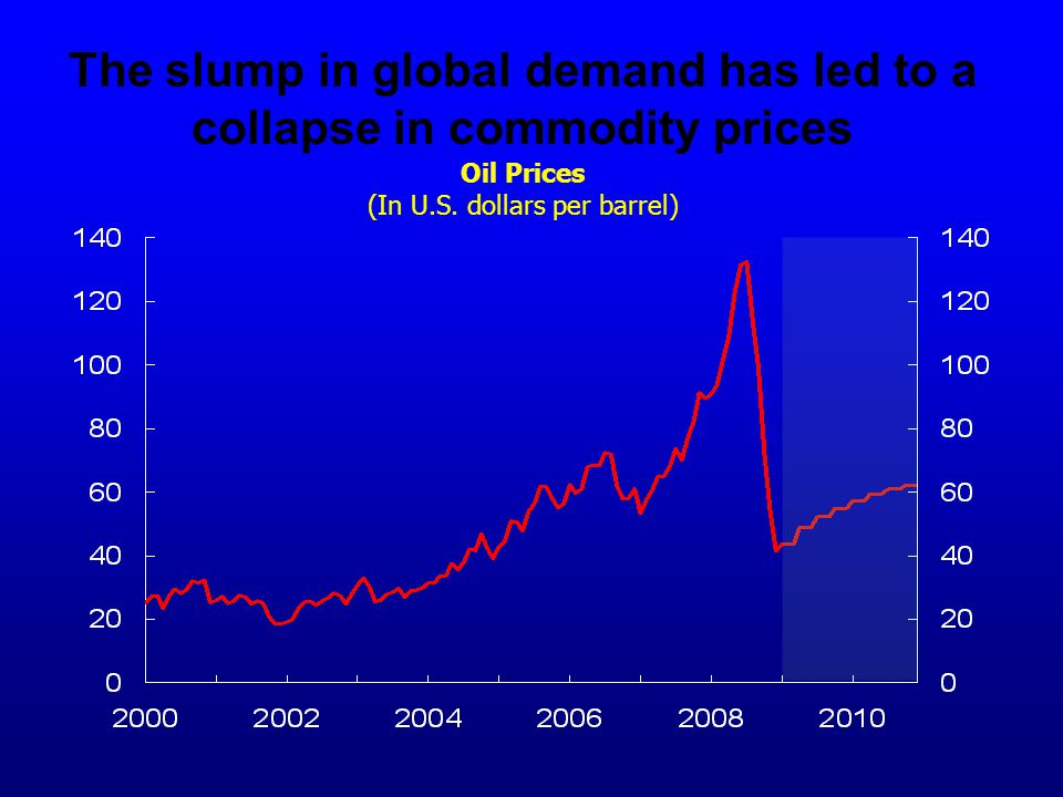 The slump in global demand has led to a collapse in commodity prices Oil Prices (In U.S.