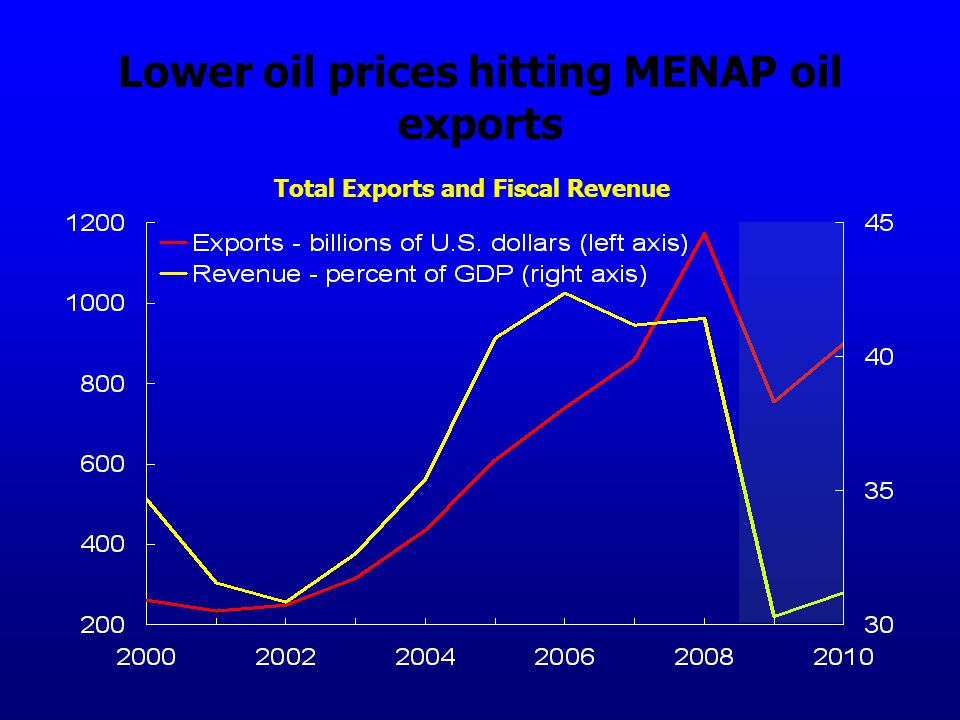 Lower oil prices hitting MENAP oil exports Total Exports and Fiscal Revenue