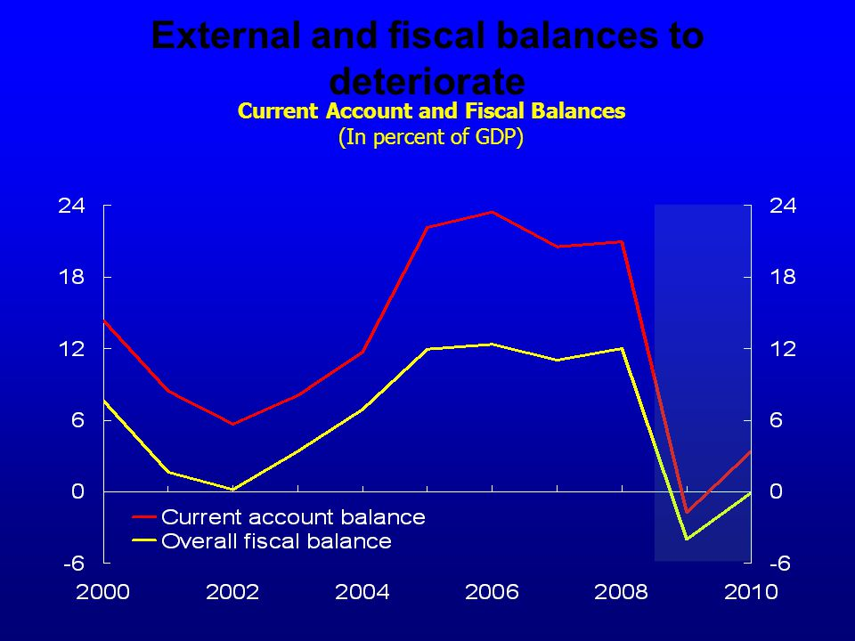External and fiscal balances to deteriorate Current Account and Fiscal Balances (In percent of GDP)