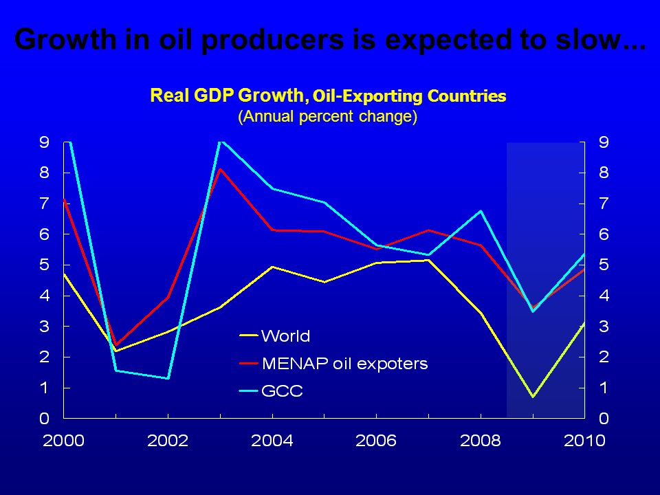 Growth in oil producers is expected to slow...