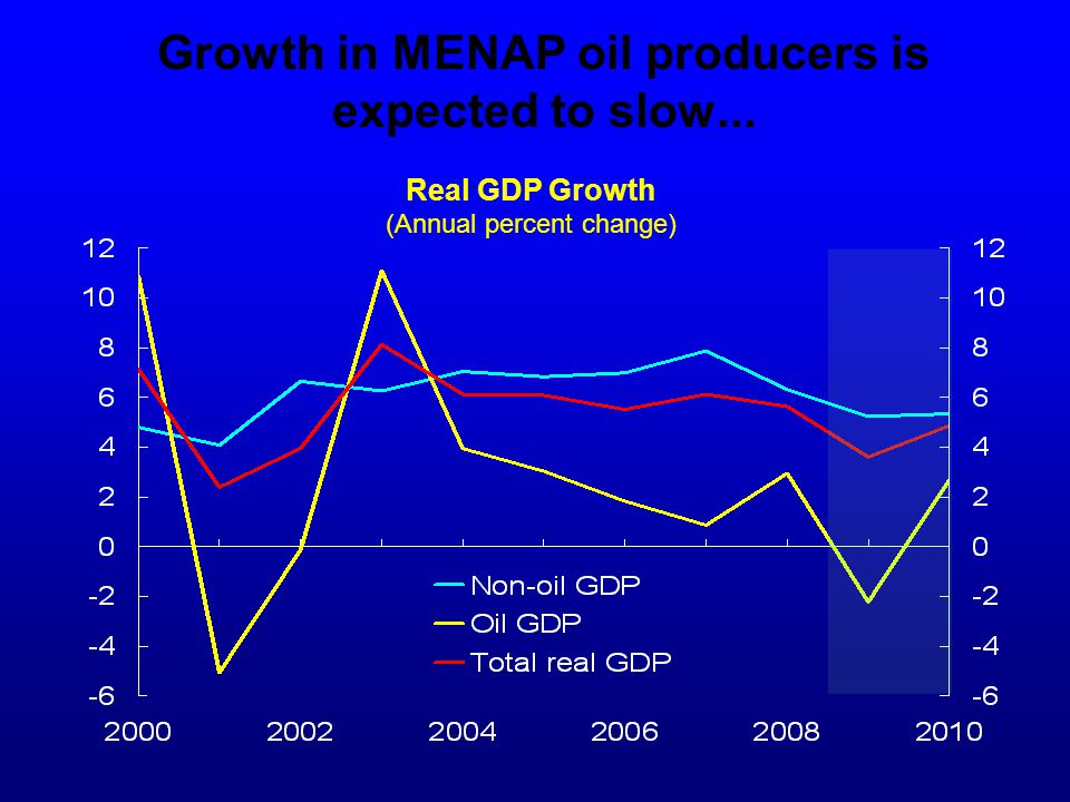 Growth in MENAP oil producers is expected to slow... Real GDP Growth (Annual percent change)