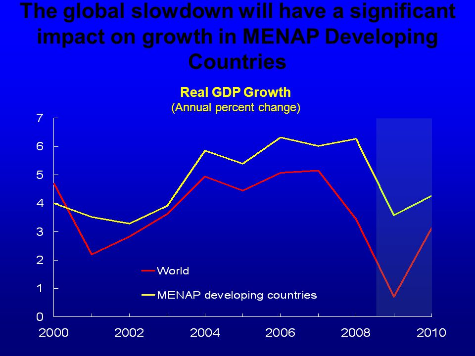 The global slowdown will have a significant impact on growth in MENAP Developing Countries Real GDP Growth (Annual percent change)