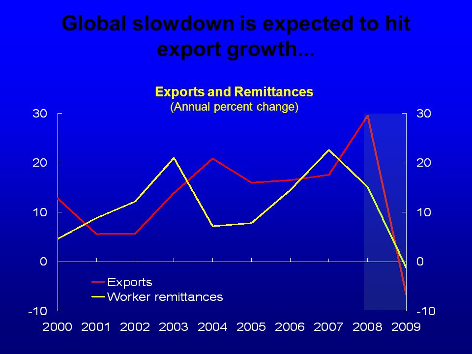Global slowdown is expected to hit export growth... Exports and Remittances (Annual percent change)