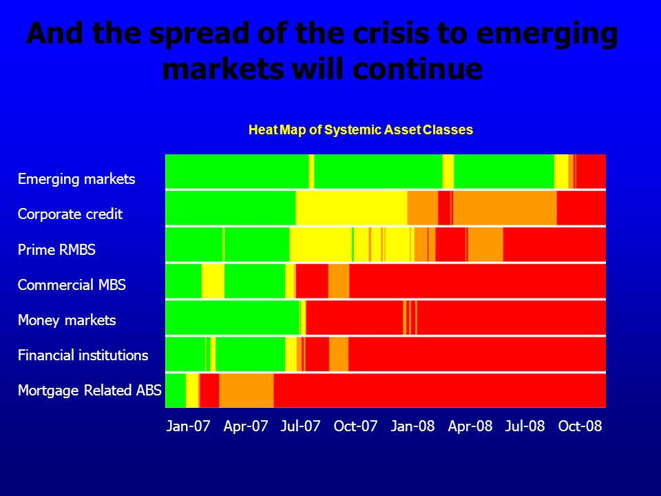Heat Map of Systemic Asset Classes Emerging markets Corporate credit Prime RMBS Commercial MBS Money markets Financial institutions Mortgage Related ABS And the spread of the crisis to emerging markets will continue Jan-07 Apr-07 Jul-07 Oct-07 Jan-08 Apr-08 Jul-08 Oct-08