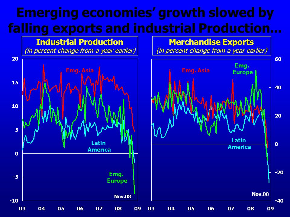 Emerging economies' growth slowed by falling exports and industrial Production...