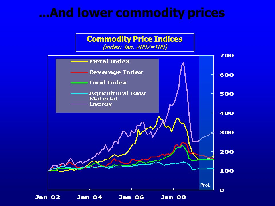 ...And lower commodity prices Commodity Price Indices (index: Jan. 2002=100) Proj.