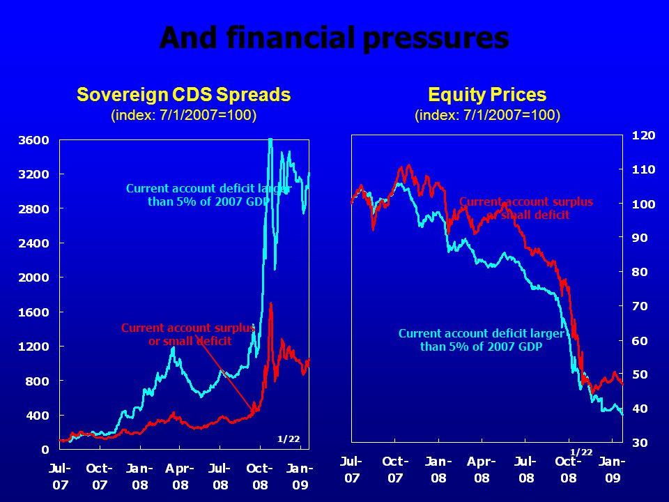 And financial pressures Sovereign CDS Spreads (index: 7/1/2007=100) Current account surplus or small deficit Current account deficit larger than 5% of 2007 GDP Equity Prices (index: 7/1/2007=100) Current account surplus or small deficit Current account deficit larger than 5% of 2007 GDP 1/22
