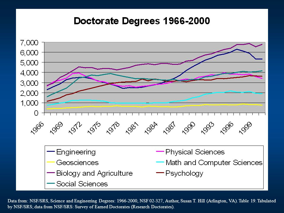 Data from: NSF/SRS, Science and Engineering Degrees: , NSF , Author, Susan T.